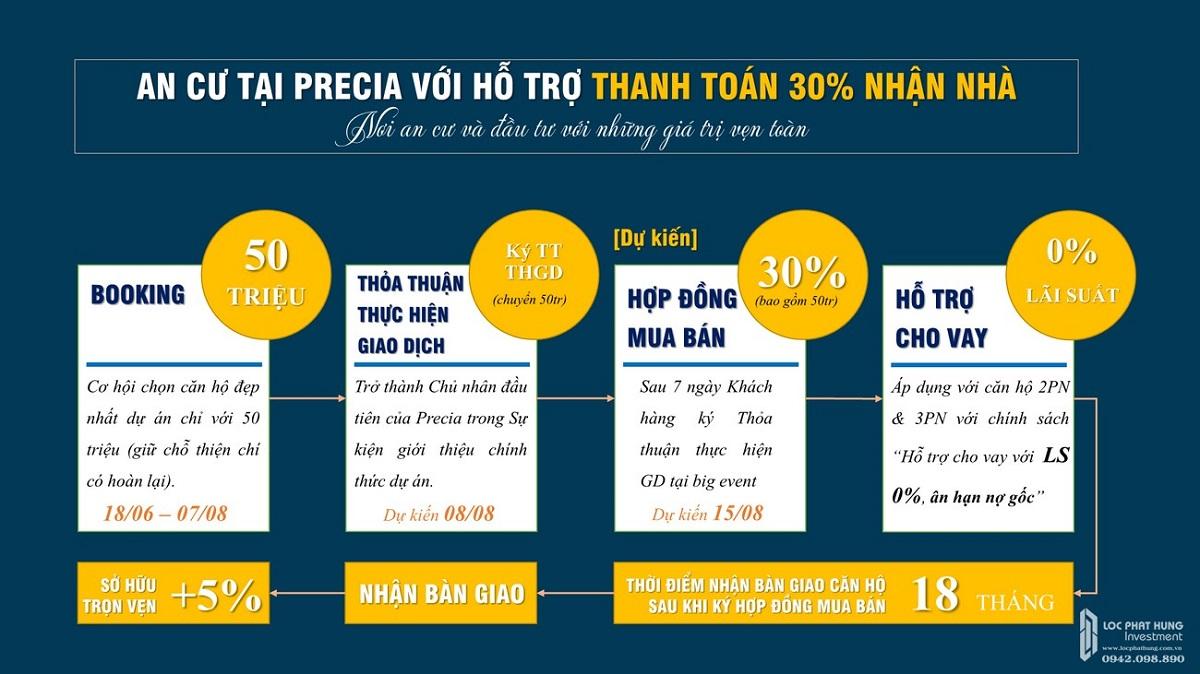 phuong-thuc-thanh-toan-can-ho-precia-quan-2
