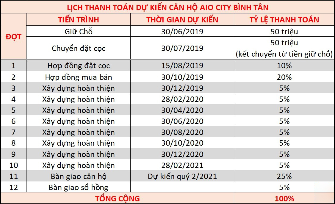 thanh-toan-can-ho-aio-city