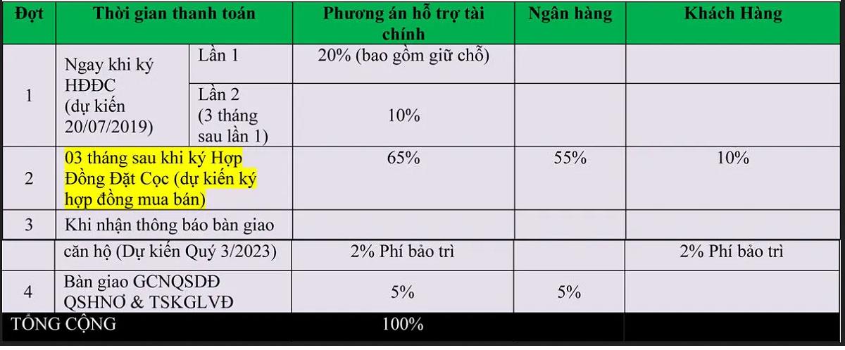 phuong-thuc-thanh-toan-bang-ho-tro-tai-chinh-du-an-thanh-long-bay